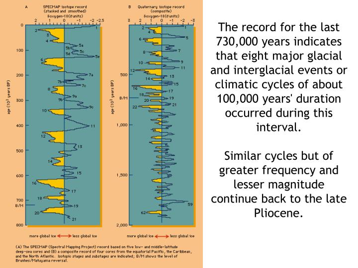 The record for the last 730,000 years indicates that eight major glacial and interglacial events or climatic cycles of about 100,000 years' duration occurred during this interval.