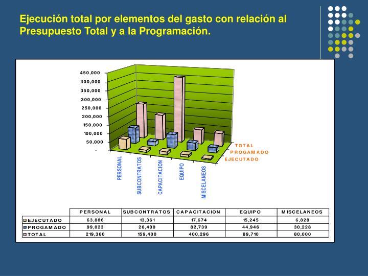 Ejecución total por elementos del gasto con relación al Presupuesto Total y a la Programación.