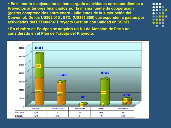En el monto de ejecución se han cargado actividades correspondientes a Proyectos anteriores financiados por la misma fuente de cooperación (gastos comprendidos entre enero - julio antes de la suscripción del Convenio). De los US$62,010 , 51%  (US$31,869) corresponden a gastos por actividades del PER98/P07 Proyecto Gestion con Calidad en SS/SR.