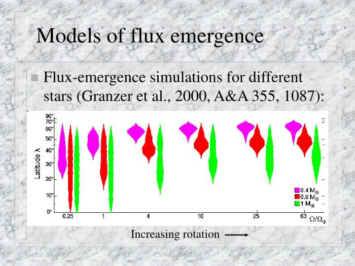 Models of flux emergence