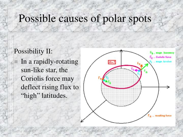 Possible causes of polar spots