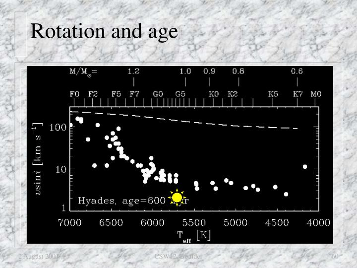 Rotation and age