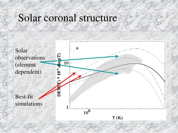 Solar coronal structure