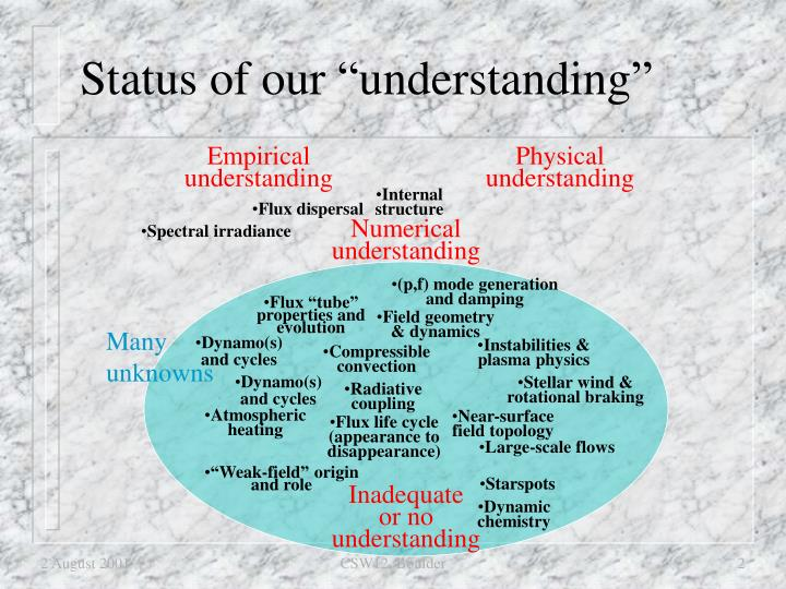 Status of our understanding