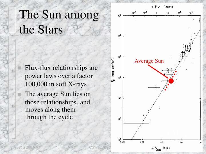 Average Sun