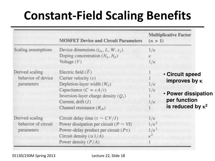 Constant-Field Scaling Benefits