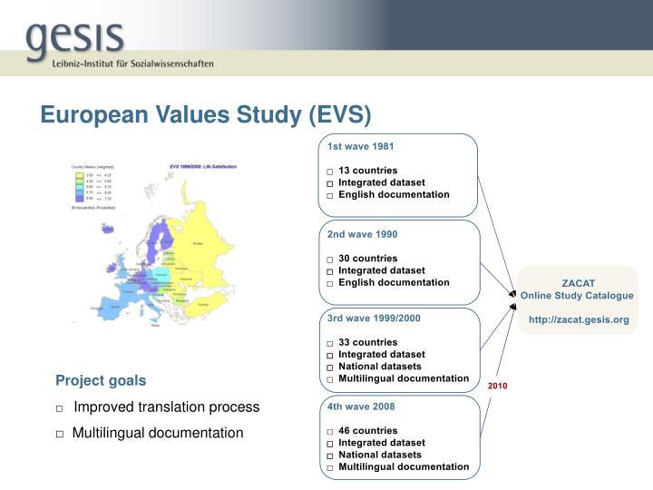 European Values Study (EVS)