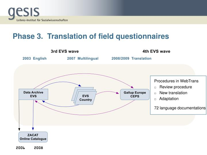 Phase 3.  Translation of field questionnaires
