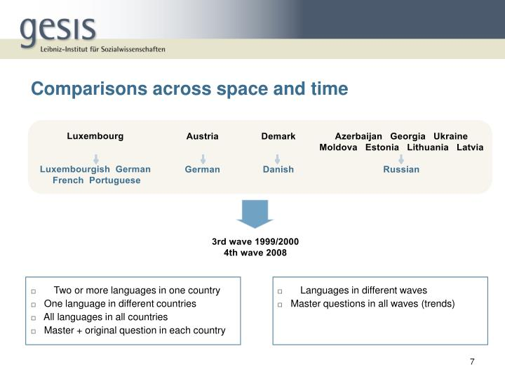 Comparisons across space and time