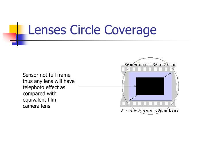 Lenses Circle Coverage