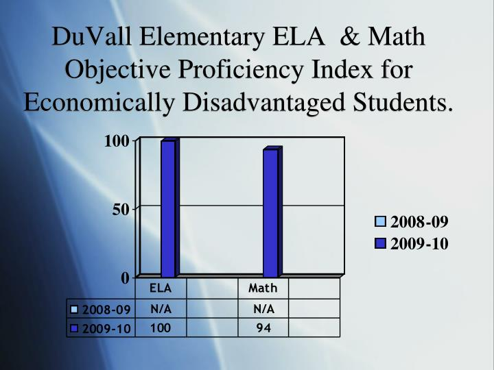 DuVall Elementary ELA  & Math Objective Proficiency Index for Economically Disadvantaged Students.