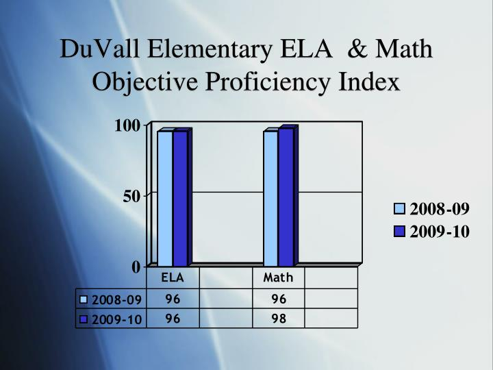 DuVall Elementary ELA  & Math Objective Proficiency Index