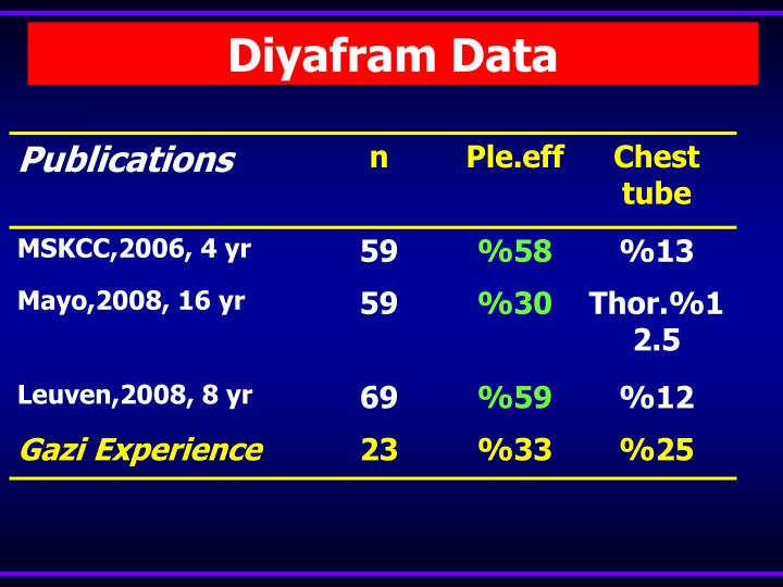 Diyafram Data