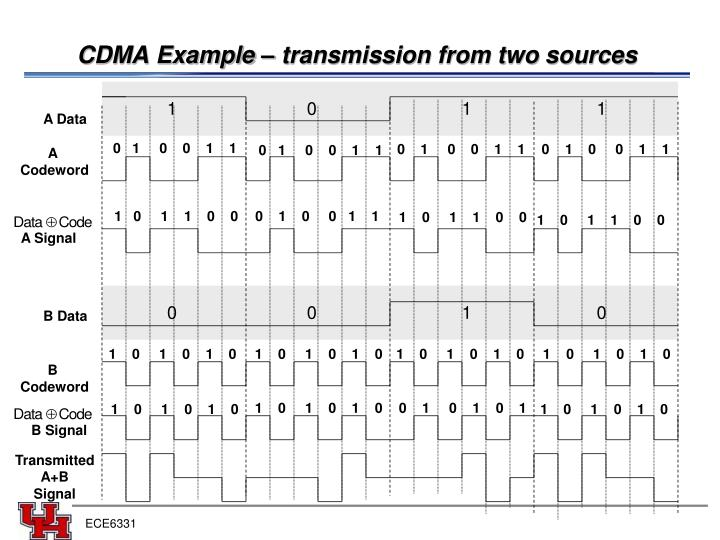 CDMA Example – transmission from two sources