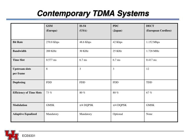 Contemporary TDMA Systems