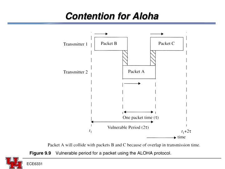 Contention for Aloha