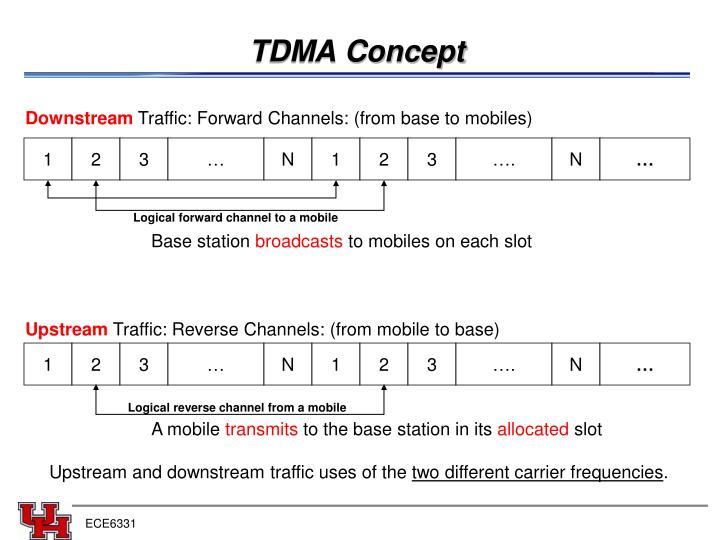 TDMA Concept