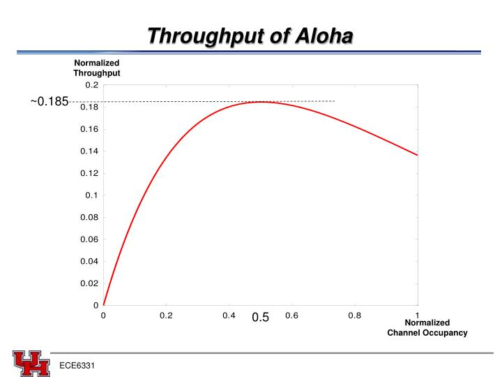Throughput of Aloha