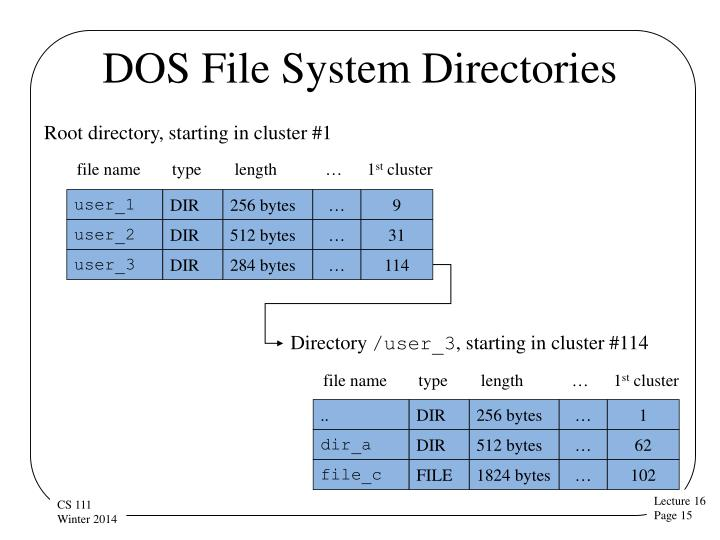 DOS File System Directories