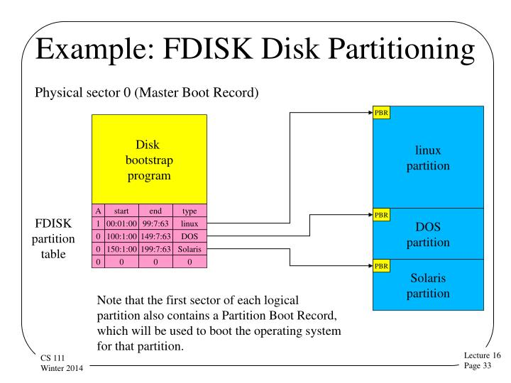 Example: FDISK Disk Partitioning