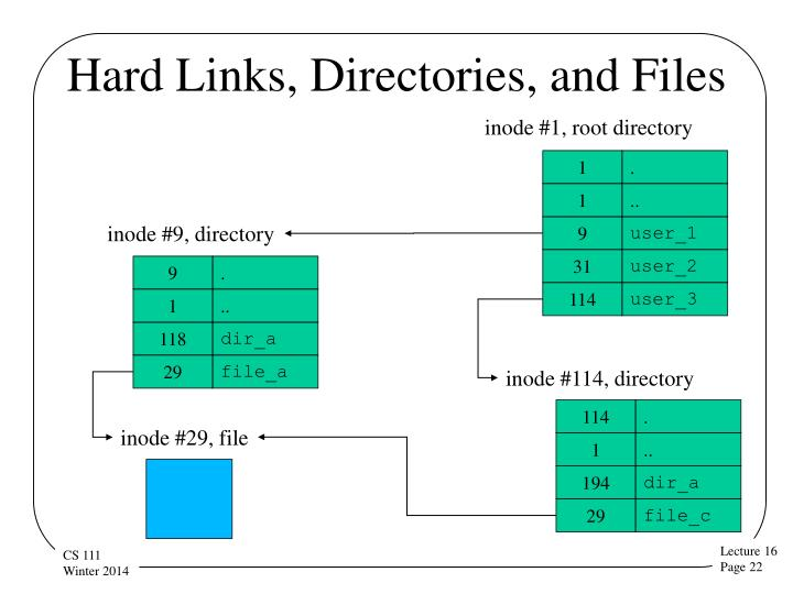 Hard Links, Directories, and Files