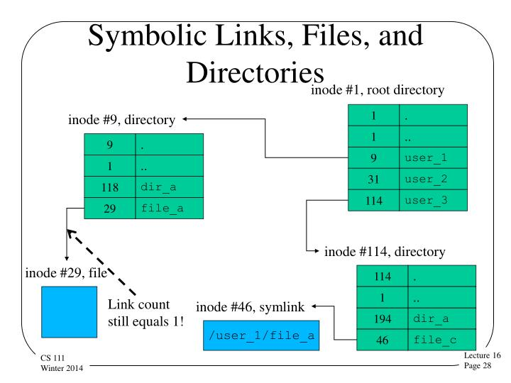 Symbolic Links, Files, and Directories