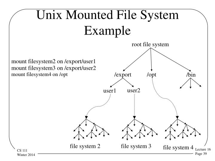 Unix Mounted File System Example