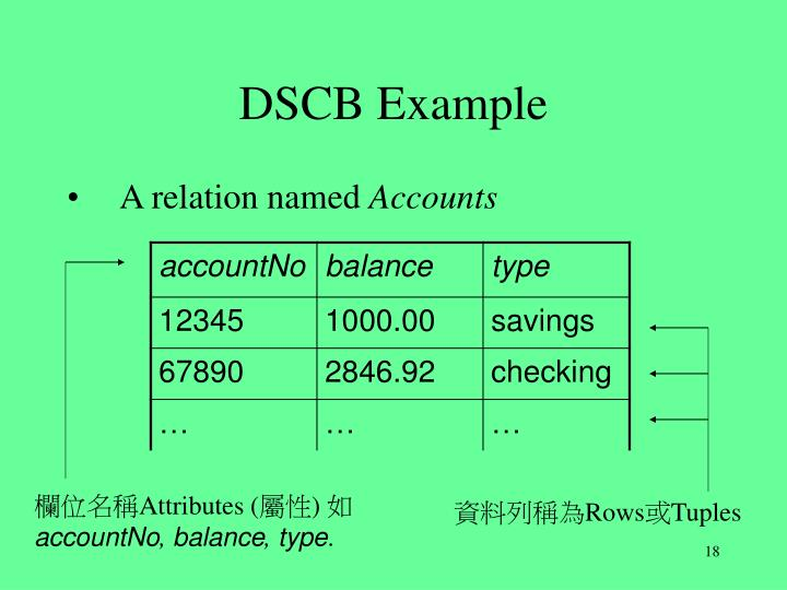 DSCB Example