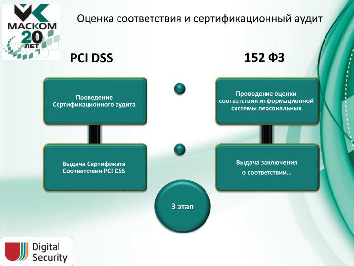 Оценка соответствия и сертификационный аудит
