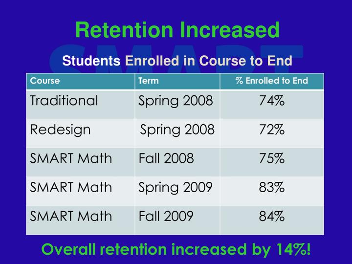 Retention Increased