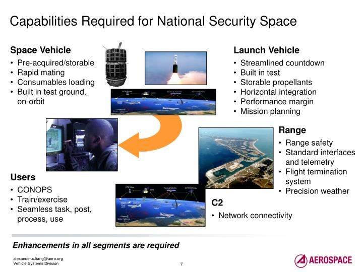 Capabilities Required for National Security Space