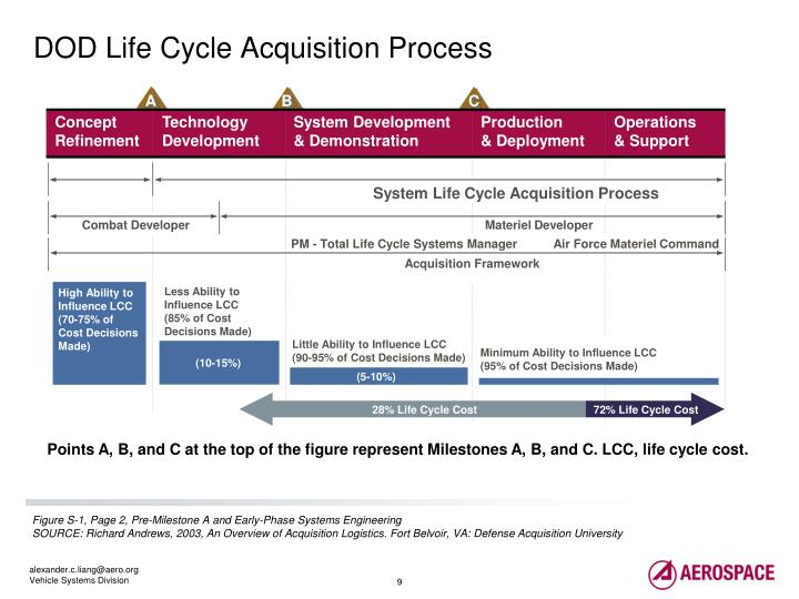 DOD Life Cycle Acquisition Process