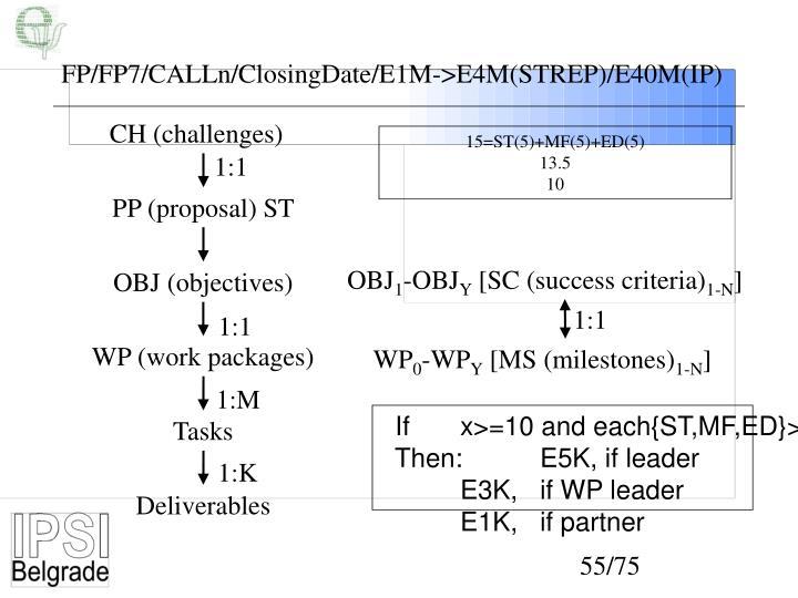 FP/FP7/CALLn/ClosingDate/E1M->E4M(STREP)/E40M(IP)
