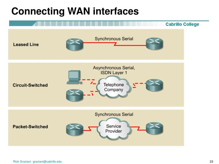 Connecting WAN interfaces