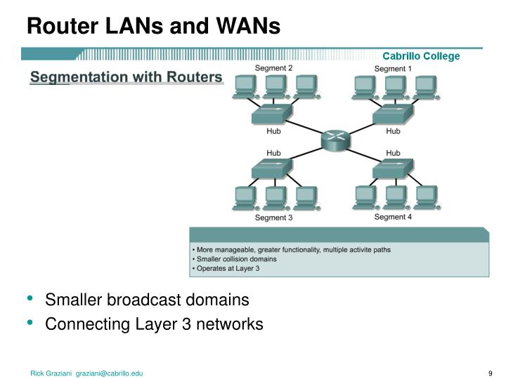 Router LANs and WANs