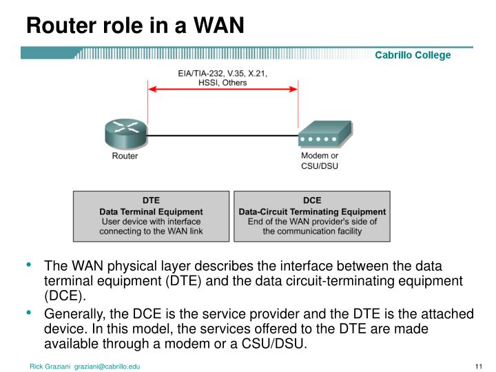 Router role in a WAN