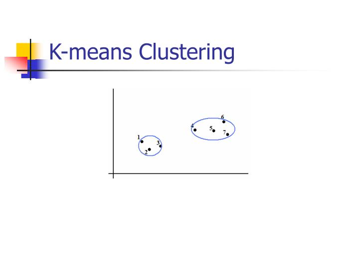 K-means Clustering
