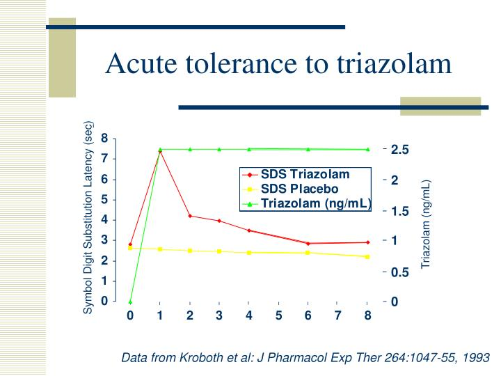 Acute tolerance to triazolam