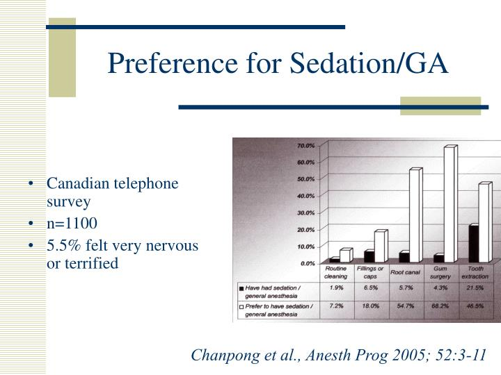 Preference for Sedation/GA
