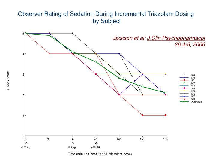 Observer Rating of Sedation During Incremental Triazolam Dosing