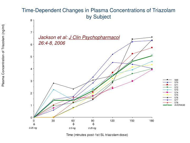 Time-Dependent Changes in Plasma Concentrations of Triazolam