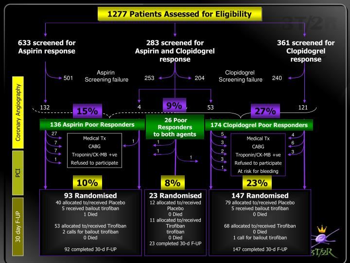 1277 Patients Assessed for Eligibility