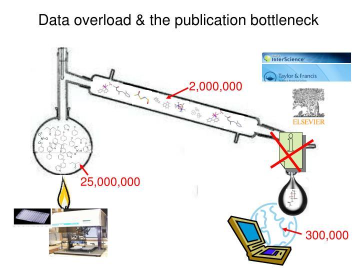 Data overload & the publication bottleneck