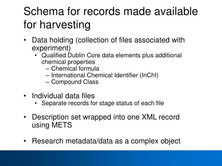 Schema for records made available for harvesting