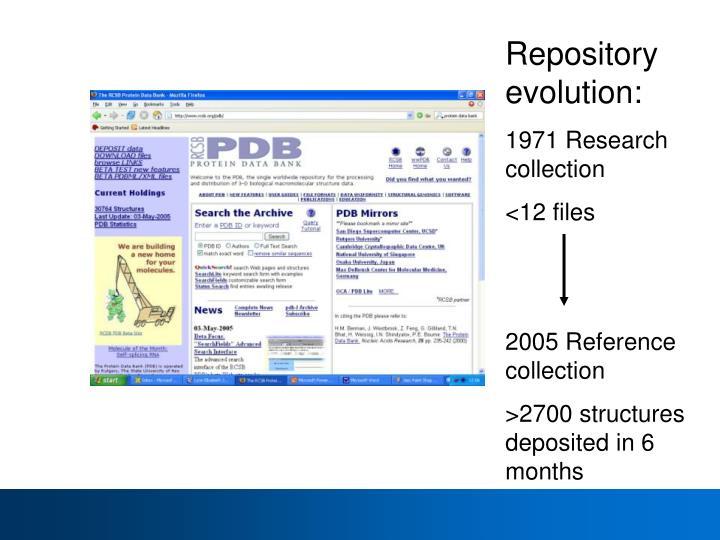 Repository evolution: