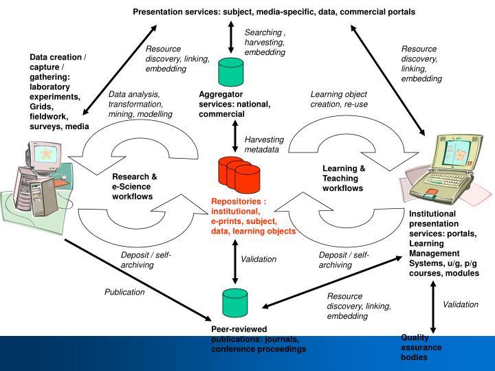 Presentation services: subject, media-specific, data, commercial portals