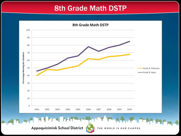 8th Grade Math DSTP