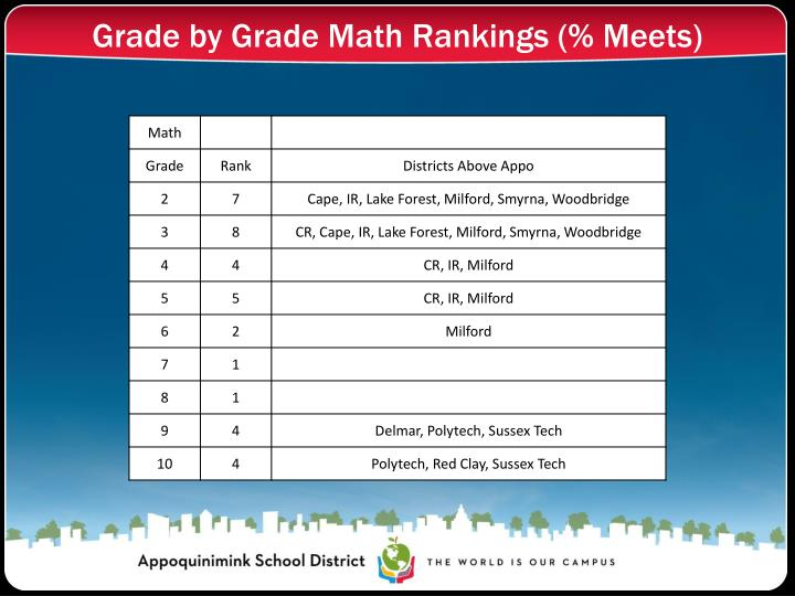 Grade by Grade Math Rankings (% Meets)