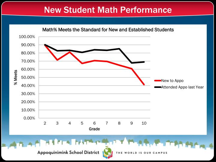 New Student Math Performance