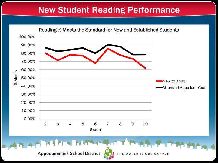 New Student Reading Performance